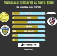 Abdenasser El Khayati vs Andrei Ratiu h2h player stats