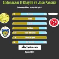 Abdenasser El Khayati vs Jose Pascual h2h player stats