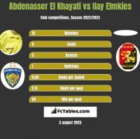 Abdenasser El Khayati vs Ilay Elmkies h2h player stats