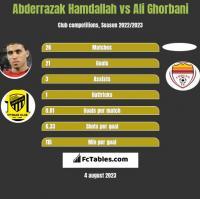 Abderrazak Hamdallah vs Ali Ghorbani h2h player stats