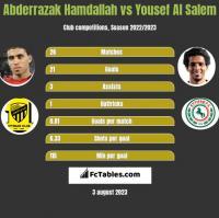 Abderrazak Hamdallah vs Yousef Al Salem h2h player stats