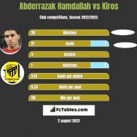 Abderrazak Hamdallah vs Kiros h2h player stats