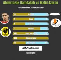 Abderrazak Hamdallah vs Walid Azarou h2h player stats