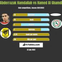 Abderrazak Hamdallah vs Hamed Al Ghamdi h2h player stats