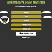 Abdi Banda vs Bevan Fransman h2h player stats
