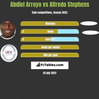 Abdiel Arroyo vs Alfredo Stephens h2h player stats