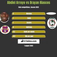 Abdiel Arroyo vs Brayan Riascos h2h player stats