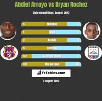 Abdiel Arroyo vs Bryan Rochez h2h player stats