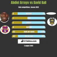 Abdiel Arroyo vs David Ball h2h player stats