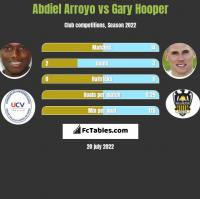 Abdiel Arroyo vs Gary Hooper h2h player stats