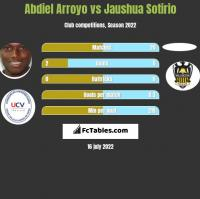 Abdiel Arroyo vs Jaushua Sotirio h2h player stats