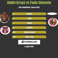 Abdiel Arroyo vs Paulo Clemente h2h player stats
