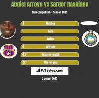 Abdiel Arroyo vs Sardor Rashidov h2h player stats