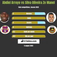 Abdiel Arroyo vs Silva Oliveira Ze Manel h2h player stats