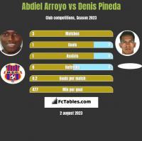 Abdiel Arroyo vs Denis Pineda h2h player stats