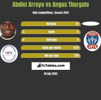 Abdiel Arroyo vs Angus Thurgate h2h player stats