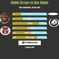 Abdiel Arroyo vs Ben Waine h2h player stats