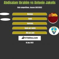 Abdisalam Ibrahim vs Antonio Jakolis h2h player stats
