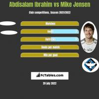 Abdisalam Ibrahim vs Mike Jensen h2h player stats