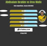 Abdisalam Ibrahim vs Uros Matic h2h player stats