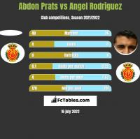 Abdon Prats vs Angel Rodriguez h2h player stats