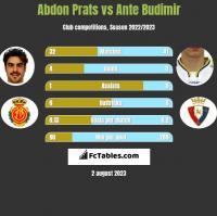 Abdon Prats vs Ante Budimir h2h player stats