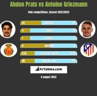Abdon Prats vs Antoine Griezmann h2h player stats