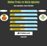Abdon Prats vs Borja Iglesias h2h player stats