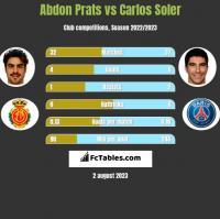 Abdon Prats vs Carlos Soler h2h player stats