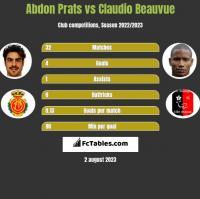 Abdon Prats vs Claudio Beauvue h2h player stats