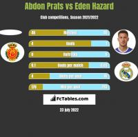 Abdon Prats vs Eden Hazard h2h player stats
