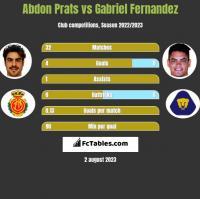 Abdon Prats vs Gabriel Fernandez h2h player stats
