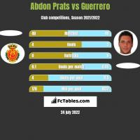 Abdon Prats vs Guerrero h2h player stats