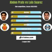 Abdon Prats vs Luis Suarez h2h player stats