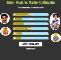 Abdon Prats vs Martin Braithwaite h2h player stats