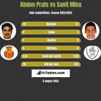 Abdon Prats vs Santi Mina h2h player stats
