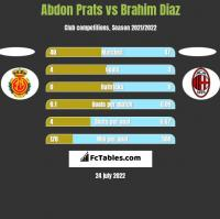 Abdon Prats vs Brahim Diaz h2h player stats