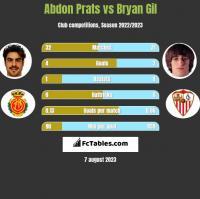 Abdon Prats vs Bryan Gil h2h player stats