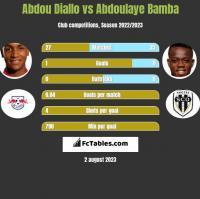 Abdou Diallo vs Abdoulaye Bamba h2h player stats