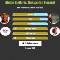 Abdou Diallo vs Alessandro Florenzi h2h player stats