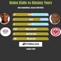 Abdou Diallo vs Almamy Toure h2h player stats