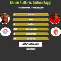 Abdou Diallo vs Andrea Raggi h2h player stats