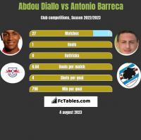 Abdou Diallo vs Antonio Barreca h2h player stats