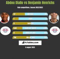 Abdou Diallo vs Benjamin Henrichs h2h player stats