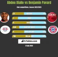 Abdou Diallo vs Benjamin Pavard h2h player stats