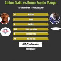 Abdou Diallo vs Bruno Ecuele Manga h2h player stats