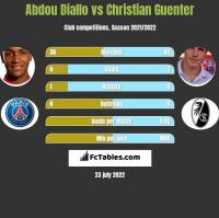 Abdou Diallo vs Christian Guenter h2h player stats