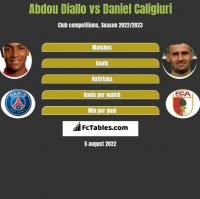 Abdou Diallo vs Daniel Caligiuri h2h player stats