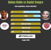 Abdou Diallo vs Daniel Congre h2h player stats