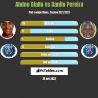 Abdou Diallo vs Danilo Pereira h2h player stats